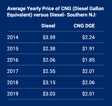Average price of CNG vs Diesel in Southern NJ